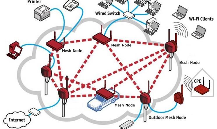 building a wireless mesh network - shadowandy
